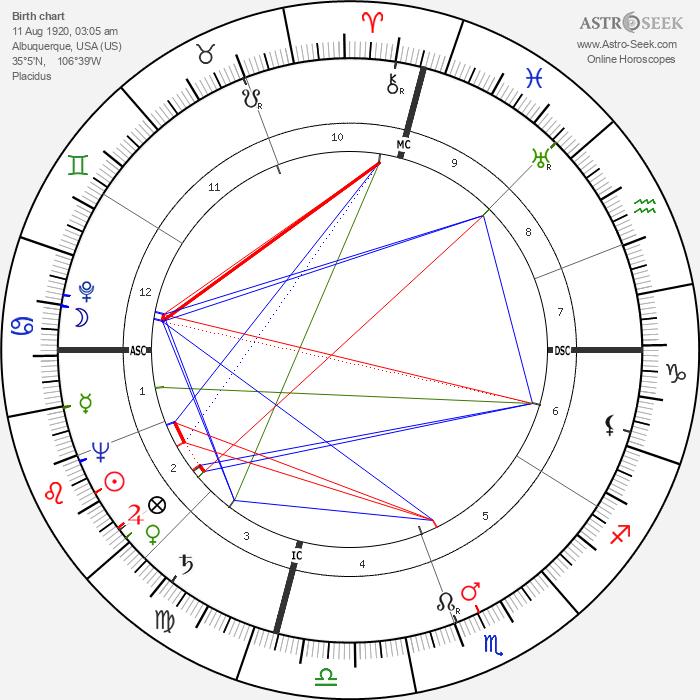 Theodora Anderson - Astrology Natal Birth Chart