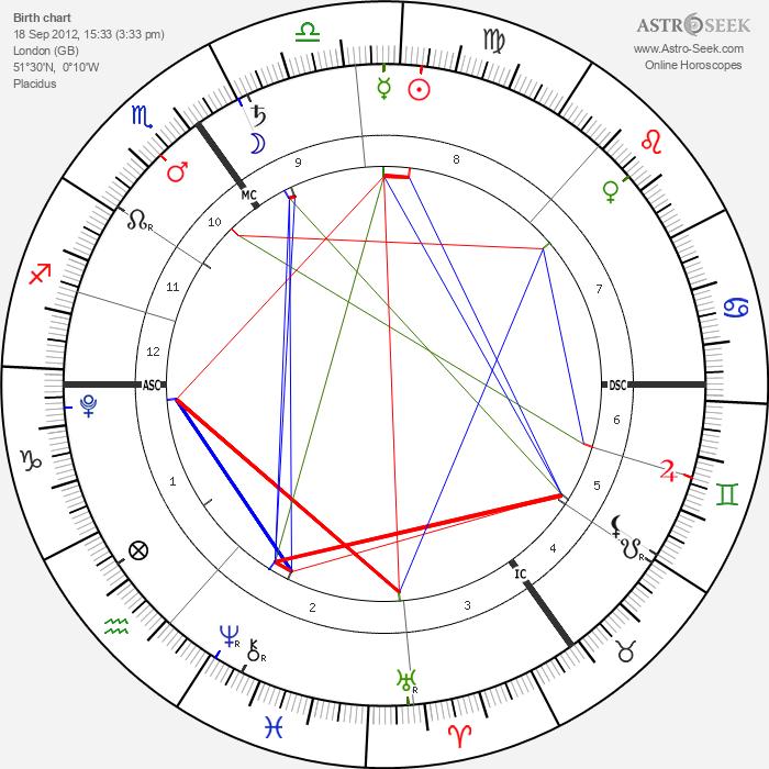 Theodora Rose Williams - Astrology Natal Birth Chart