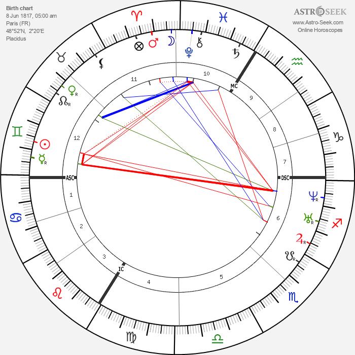 Théodore Ballu - Astrology Natal Birth Chart