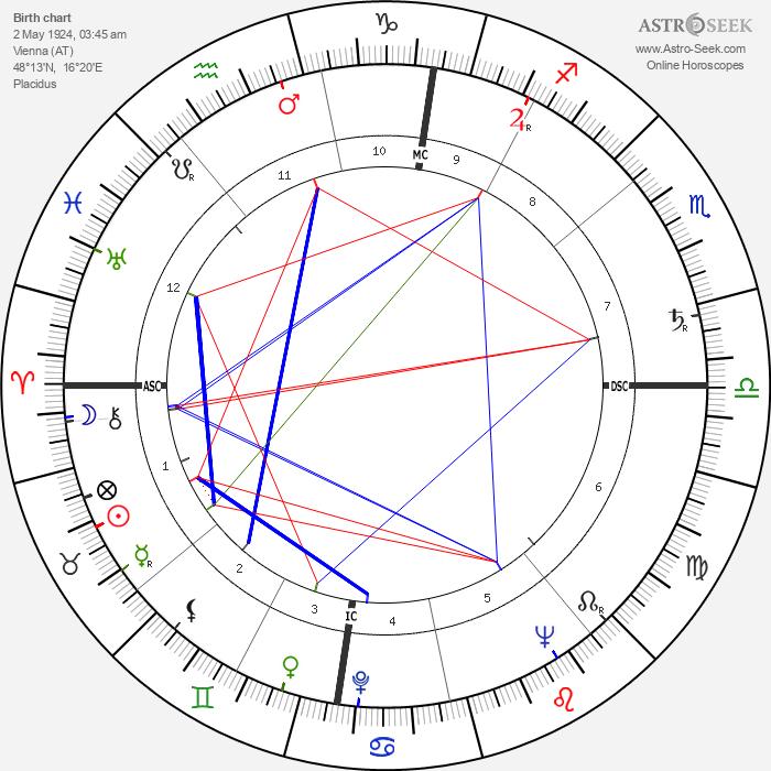 Theodore Bikel - Astrology Natal Birth Chart