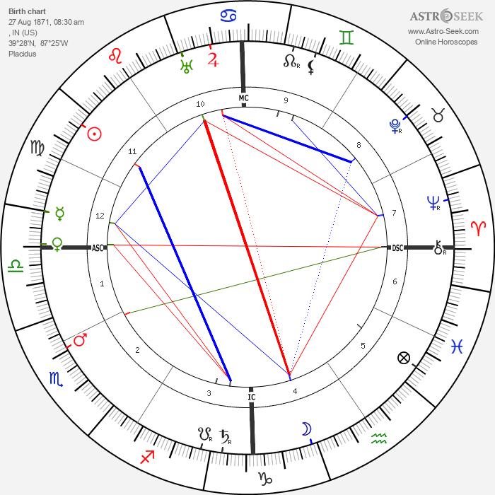 Theodore Dreiser - Astrology Natal Birth Chart