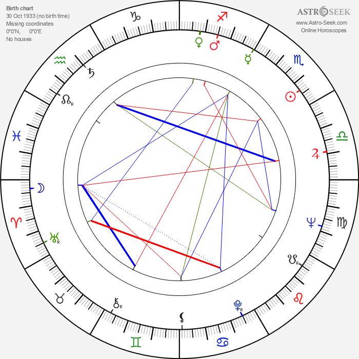 Theodore Gershuny - Astrology Natal Birth Chart