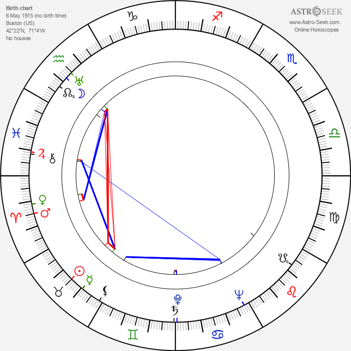 Theodore H. White - Astrology Natal Birth Chart