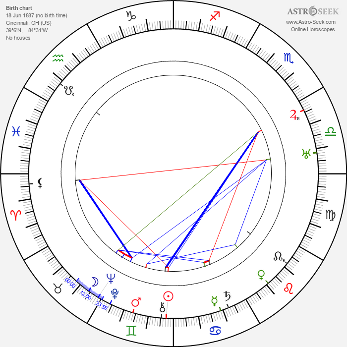 Theodore Reed - Astrology Natal Birth Chart