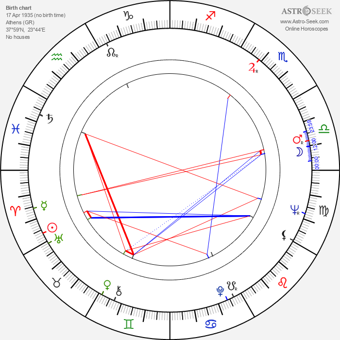 Theodoros Angelopoulos - Astrology Natal Birth Chart