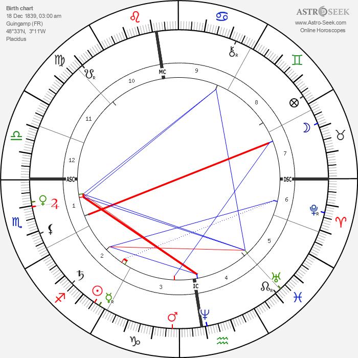 Theodule-Armand Ribot - Astrology Natal Birth Chart