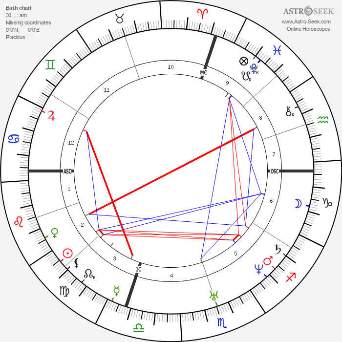 Theophile Gautier - Astrology Natal Birth Chart