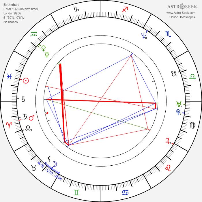 Theresa Villiers - Astrology Natal Birth Chart