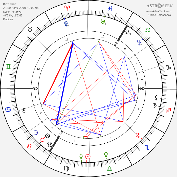 Therese Bentzon - Astrology Natal Birth Chart