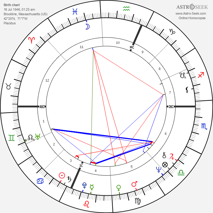 Therese Murray - Astrology Natal Birth Chart