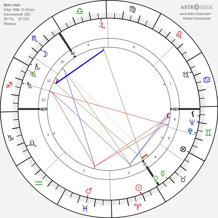 Therese Neumann - Astrology Natal Birth Chart