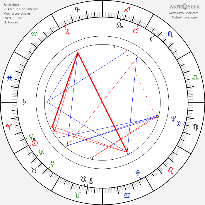 Theresia Wider - Astrology Natal Birth Chart