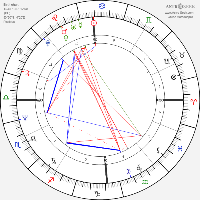 Thierry Boutsen - Astrology Natal Birth Chart