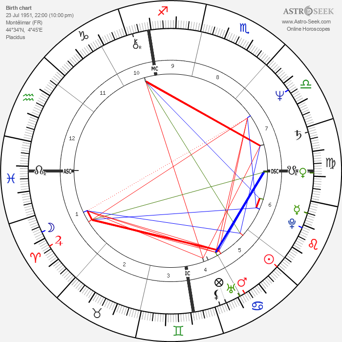 Thierry Cornillet - Astrology Natal Birth Chart
