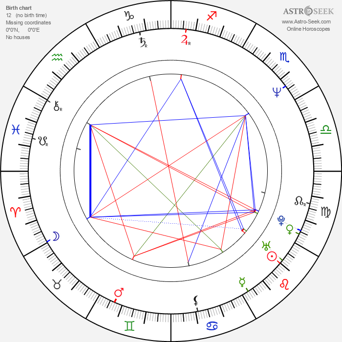 Thierry Desroses - Astrology Natal Birth Chart