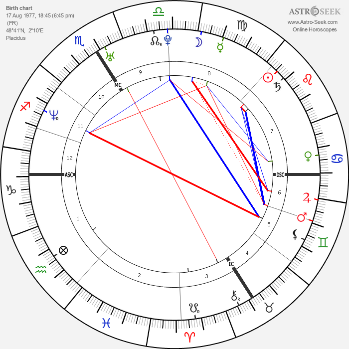 Thierry Henry - Astrology Natal Birth Chart
