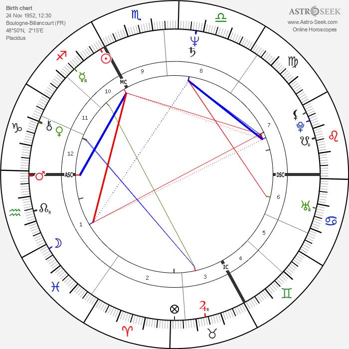 Thierry Lhermitte - Astrology Natal Birth Chart