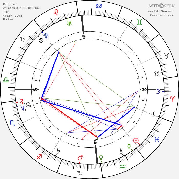 Thierry Redler - Astrology Natal Birth Chart