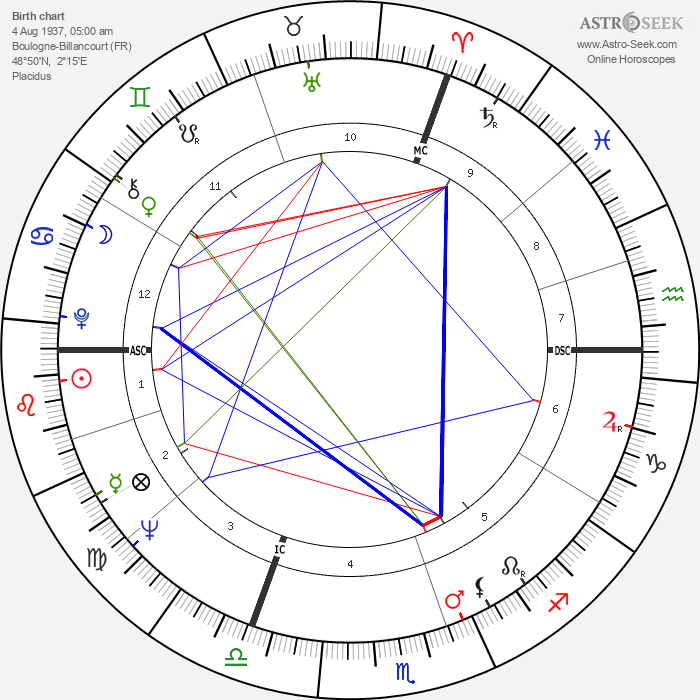 Thierry Roland - Astrology Natal Birth Chart