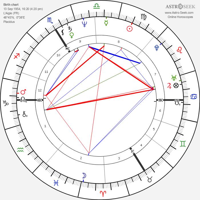 Thierry Sirou - Astrology Natal Birth Chart