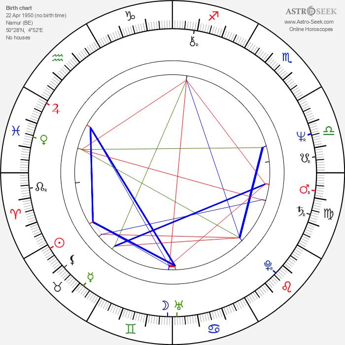 Thierry Zéno - Astrology Natal Birth Chart