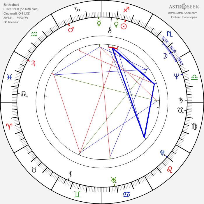 Thom Barry - Astrology Natal Birth Chart