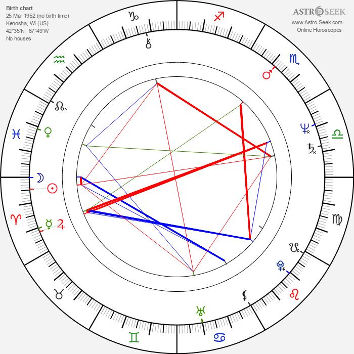 Thom Bierdz - Astrology Natal Birth Chart