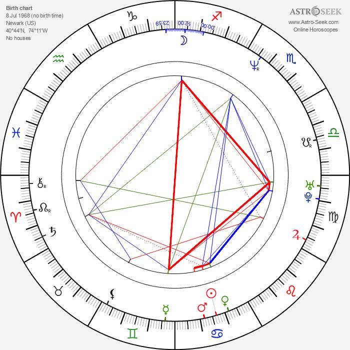Thom Fitzgerald - Astrology Natal Birth Chart