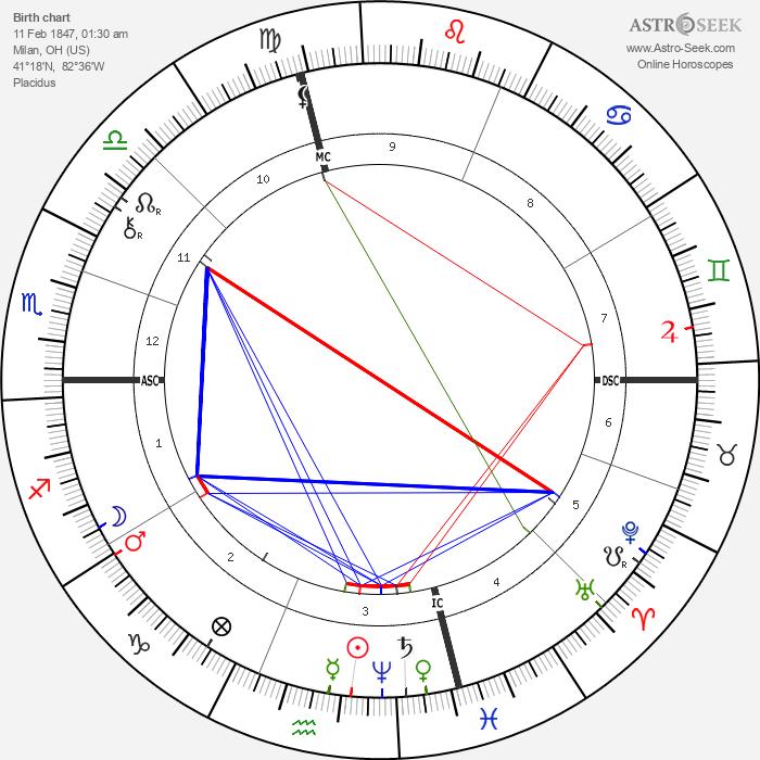 Thomas A. Edison - Astrology Natal Birth Chart