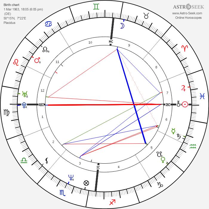 Thomas Anders - Astrology Natal Birth Chart