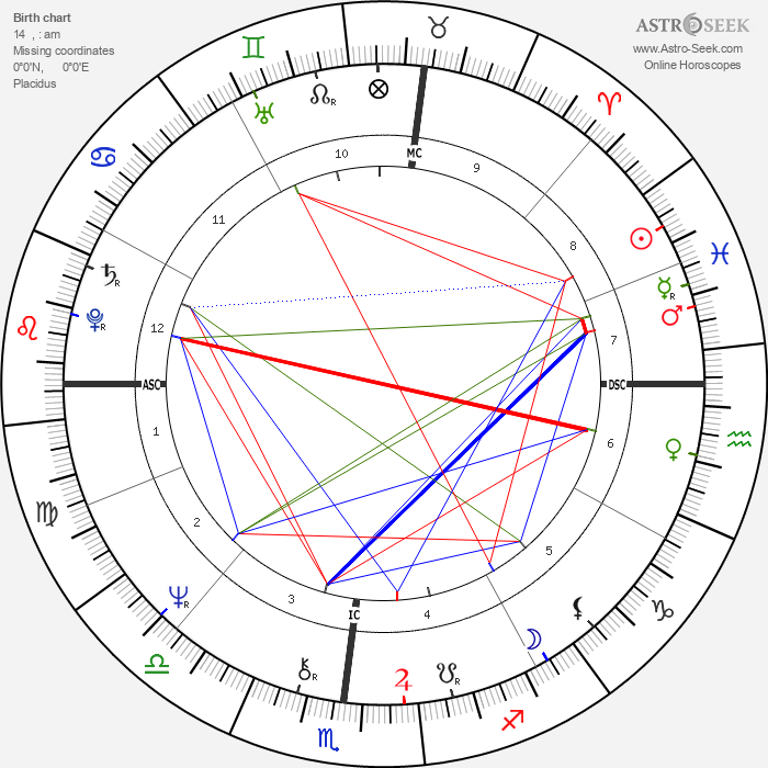 Thomas Batiuk - Astrology Natal Birth Chart