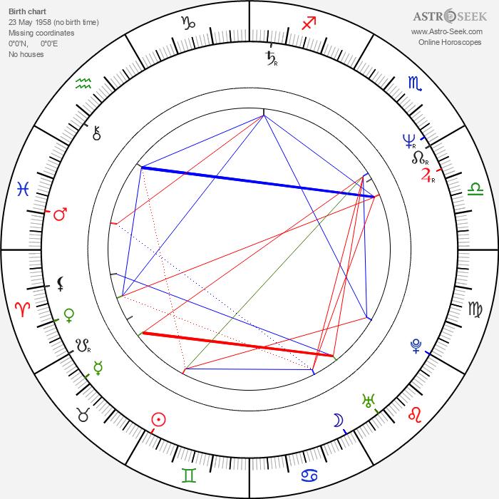 Thomas Bestvater - Astrology Natal Birth Chart