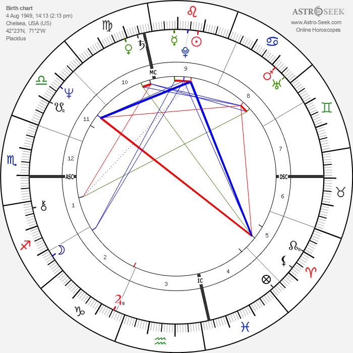 Thomas Birmingham - Astrology Natal Birth Chart