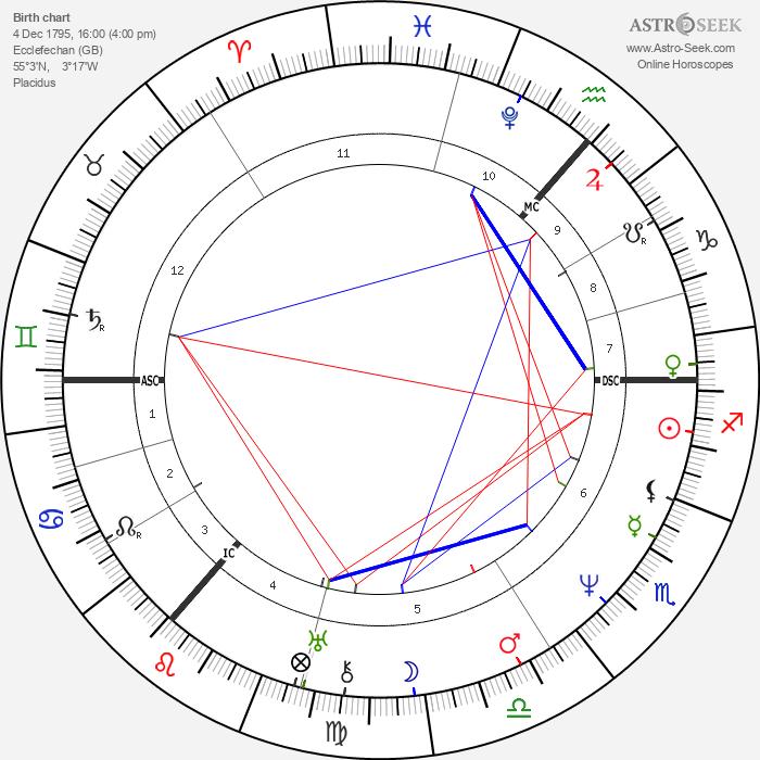 Thomas Carlyle - Astrology Natal Birth Chart