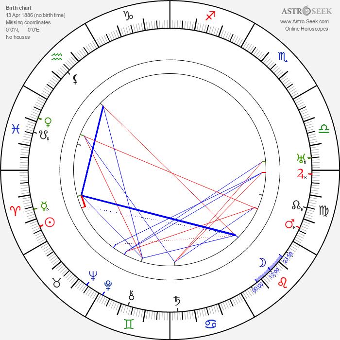 Thomas Carrigan - Astrology Natal Birth Chart
