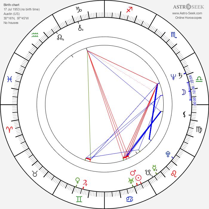 Thomas Carter - Astrology Natal Birth Chart