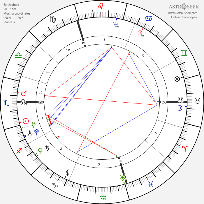 Thomas Chatterton - Astrology Natal Birth Chart