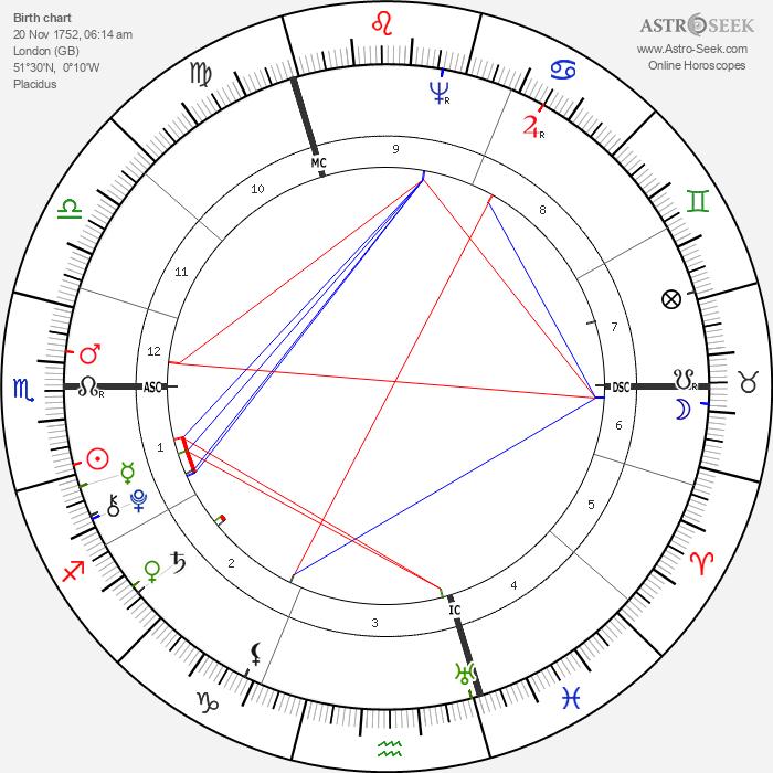 Thomas Chatterton - Astrology Natal Birth Chart