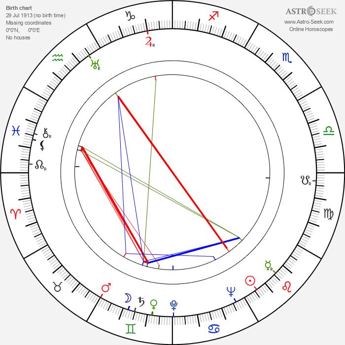 Thomas Coley - Astrology Natal Birth Chart