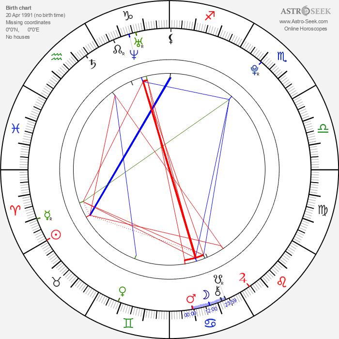 Thomas Curtis - Astrology Natal Birth Chart