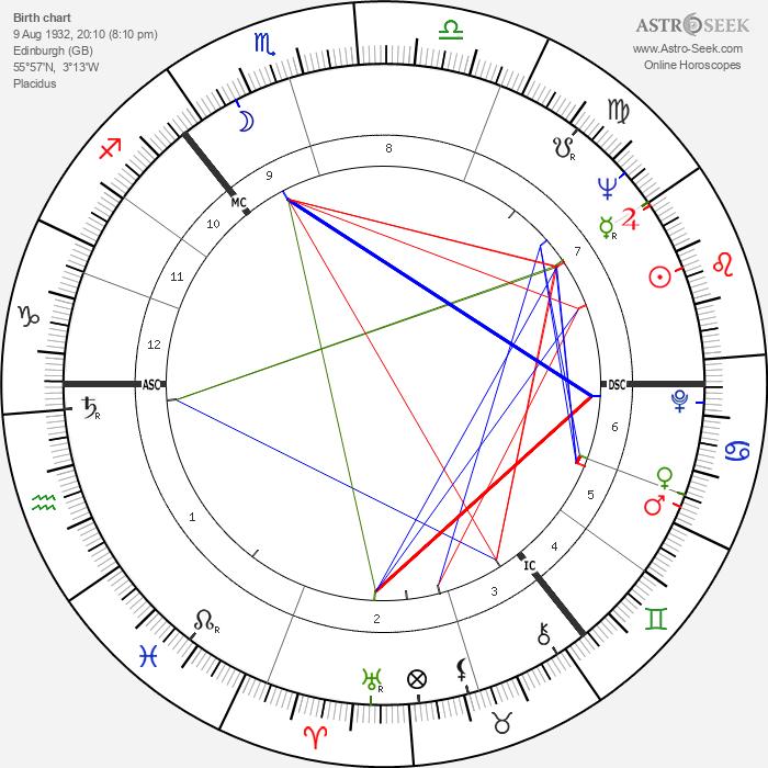 Thomas Dalyell - Astrology Natal Birth Chart