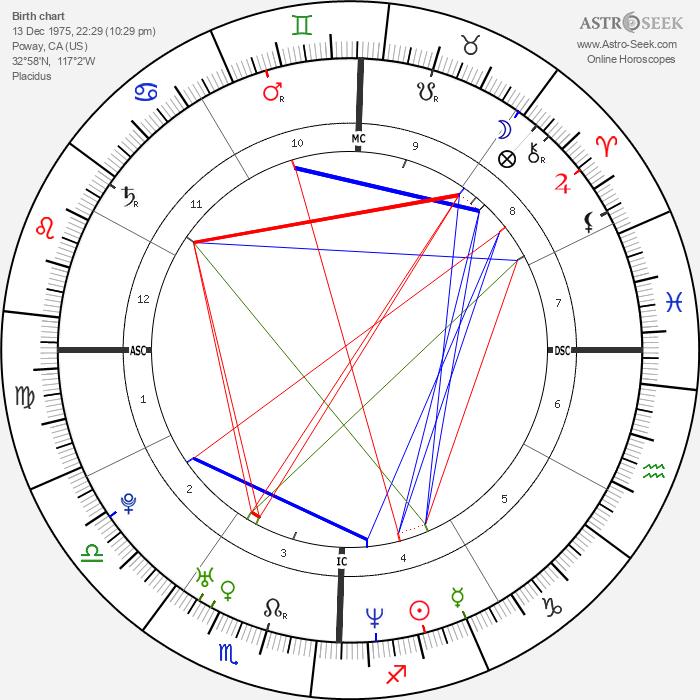 Thomas DeLonge - Astrology Natal Birth Chart