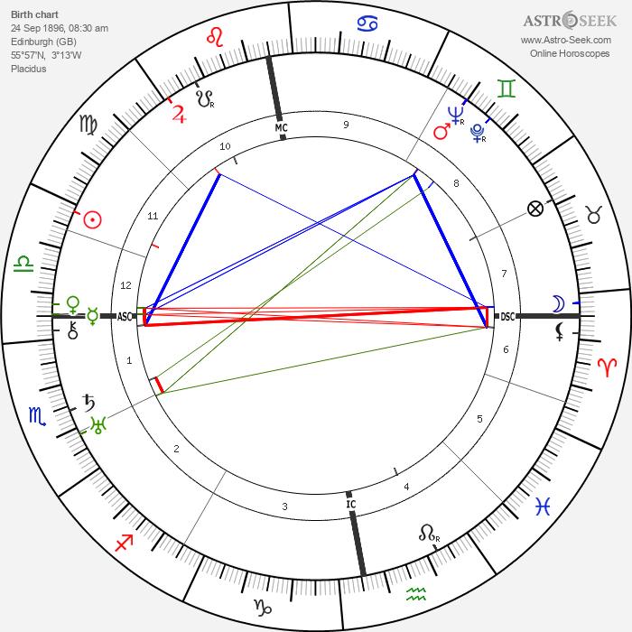 Thomas Dickson Armour - Astrology Natal Birth Chart