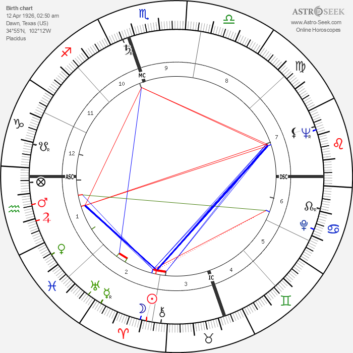 Thomas Edd Mayfield - Astrology Natal Birth Chart