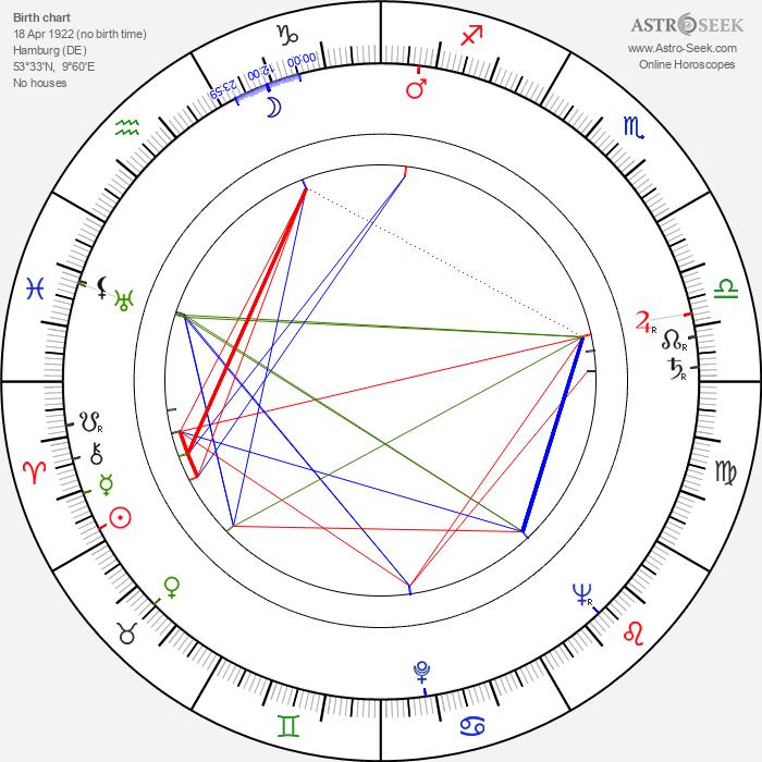 Thomas Engel - Astrology Natal Birth Chart