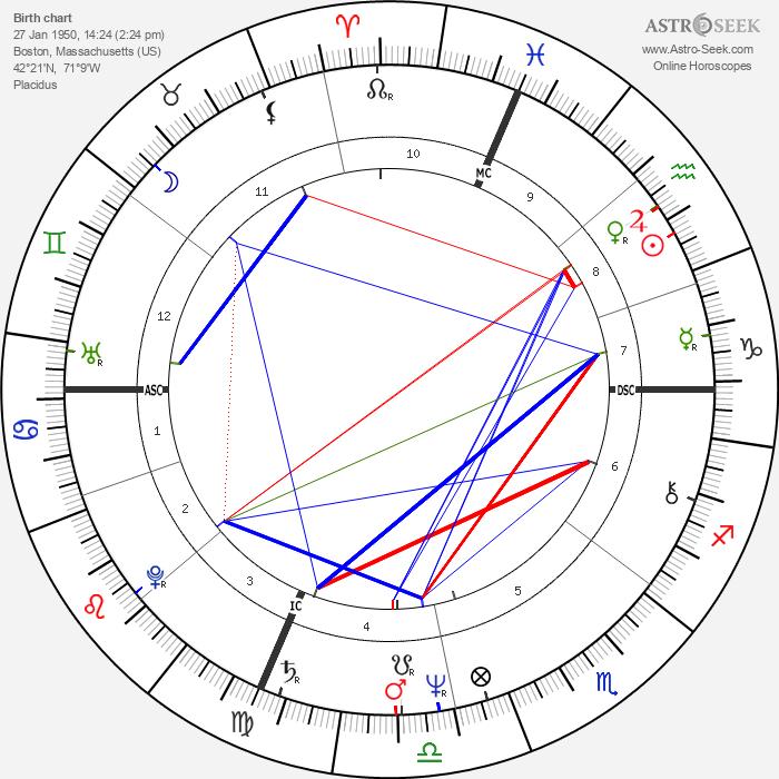 Thomas Finneran - Astrology Natal Birth Chart