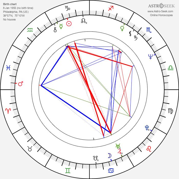 Thomas G. Waites - Astrology Natal Birth Chart