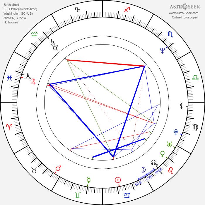 Thomas Gibson - Astrology Natal Birth Chart