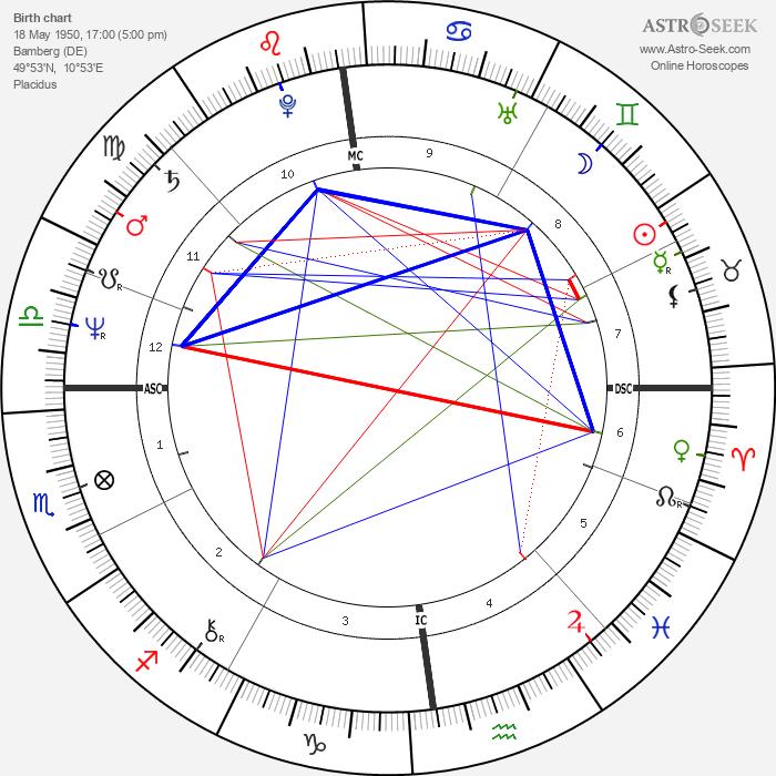Thomas Gottschalk - Astrology Natal Birth Chart