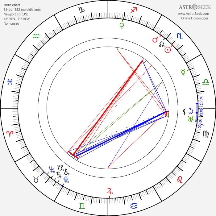 Thomas H. Ince - Astrology Natal Birth Chart